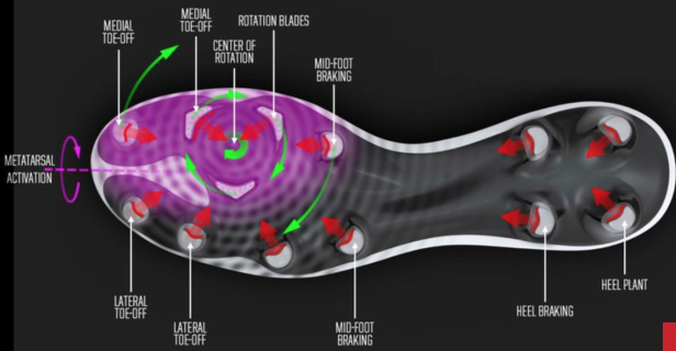 magista's rotational traction pattern